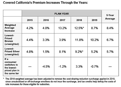 Health Insurance Rates for 2019 to Increase 8.7 Percent ...
